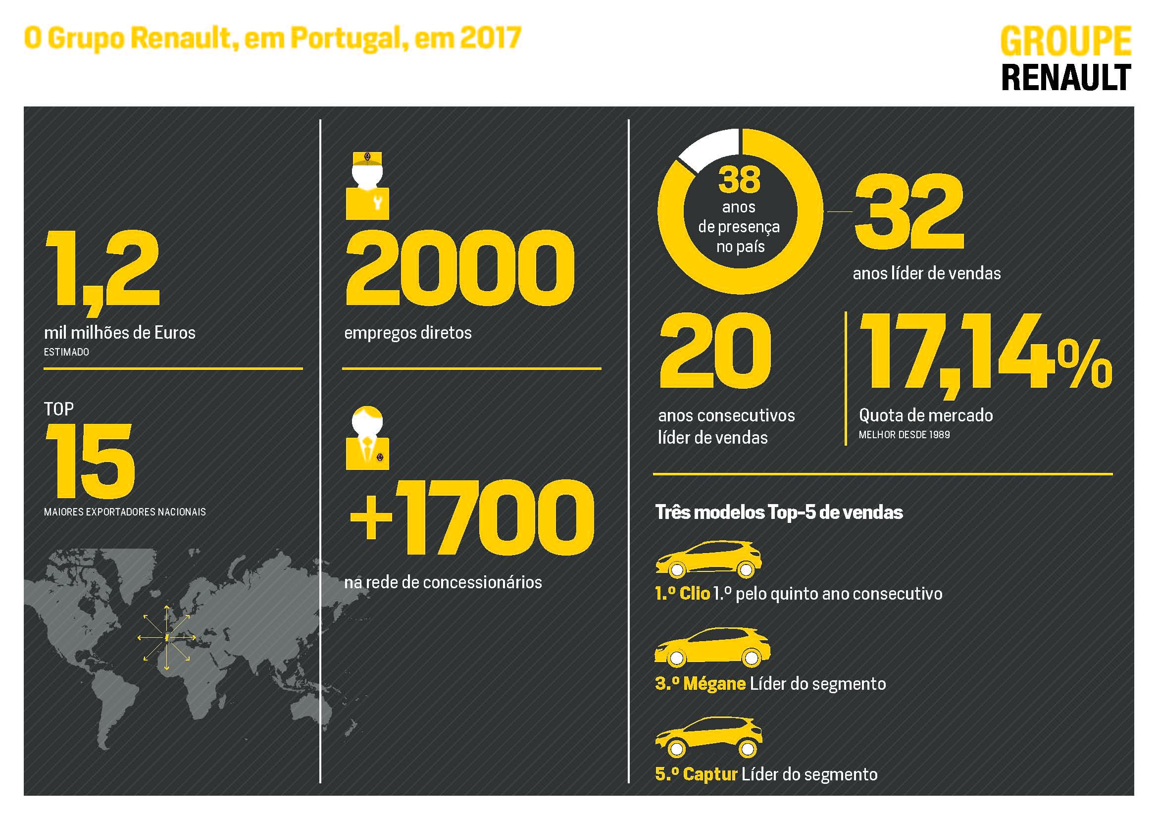 Infografias Resultados Comerciais do Grupo Renault Portugal em 2017