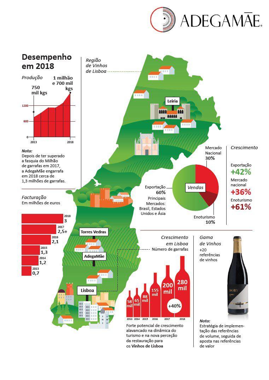 Infografias AdegaMãe